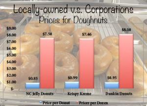 Infographic comparing prices of doughnuts from different shops.