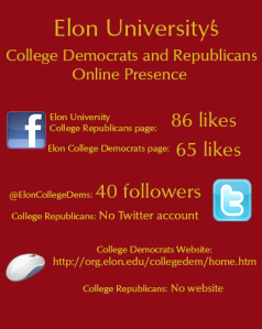 Infographic about Elon's College Democrats and Republicans online presence